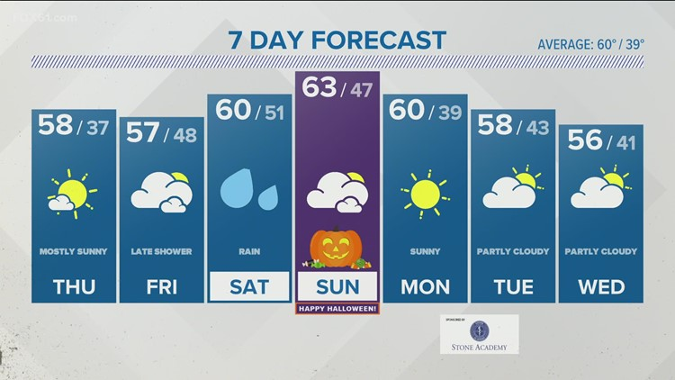 Sun returns Thursday but more rain is on the way this weekend