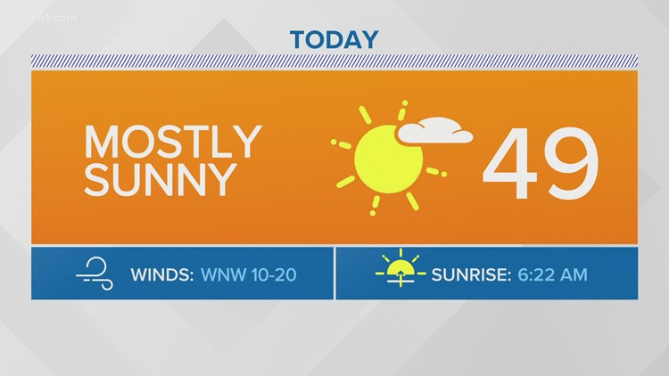 A beautiful day today with warmer temperatures and a ton of sun