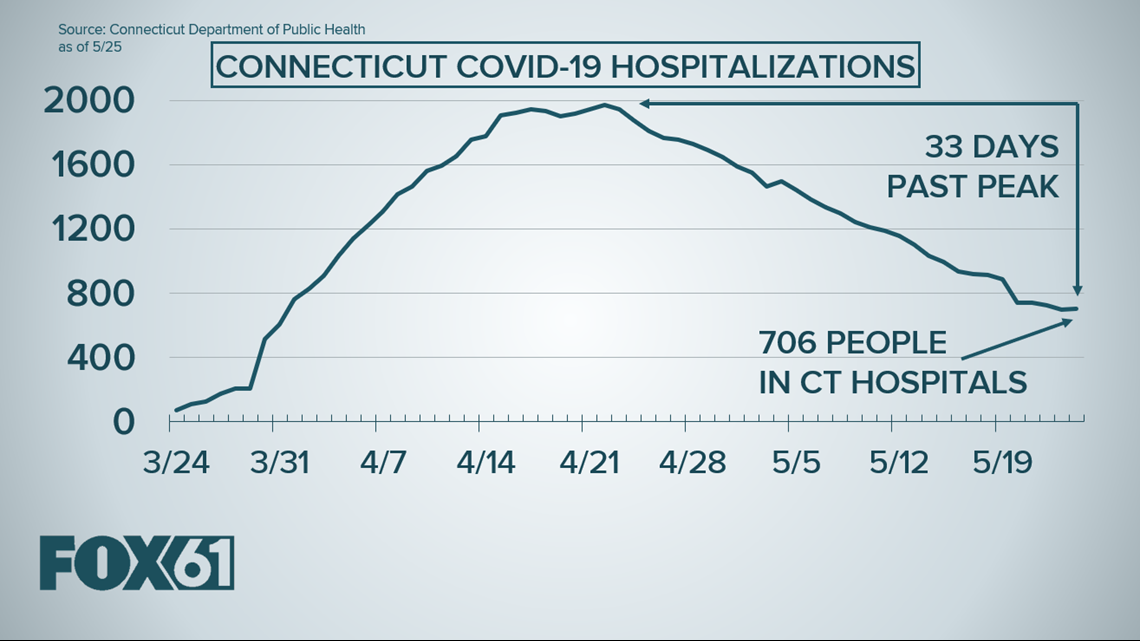 Connecticut sees small increase in COVID-19 hospitalizations on May 24