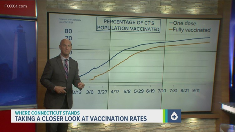 Nationwide, rates of new COVID shots are slowing