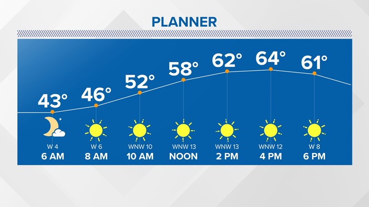 Sunny and delightful today with a warmup on the way