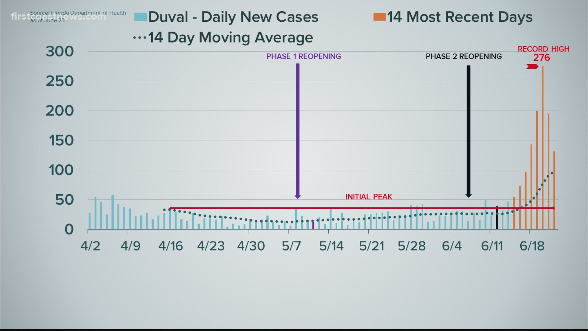 Curve In Context A Closer Look At Spiking Covid 19 Cases Statewide 10tv Com
