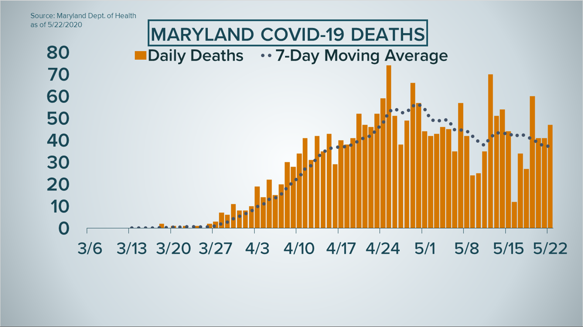 Coronavirus Latest Updates Reopening Maryland Dc Virginia 10tv Com