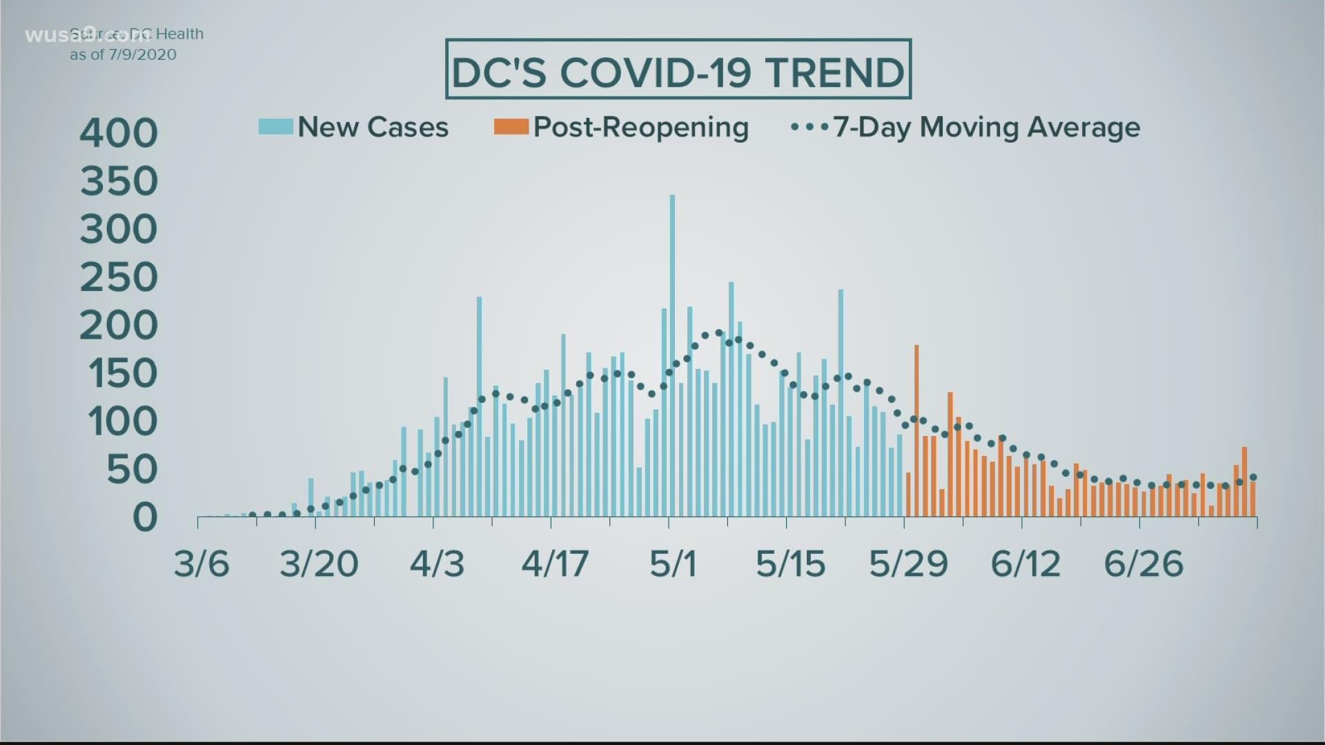 Coronavirus Update Maryland Coronavirus Dc Coronavirus Virginia Wnep Com