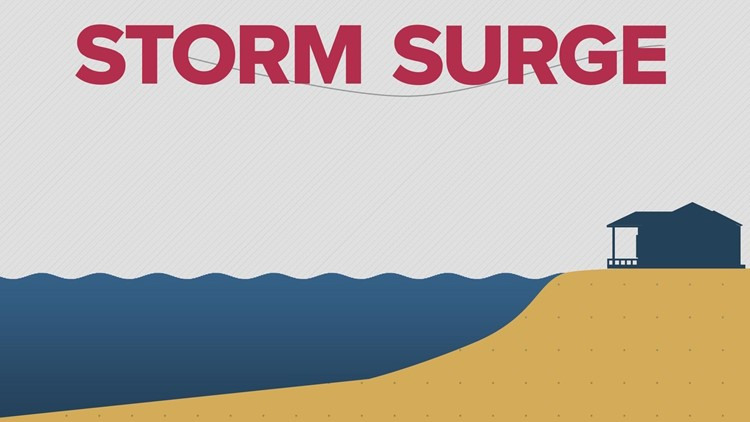 What is storm surge? What causes it?