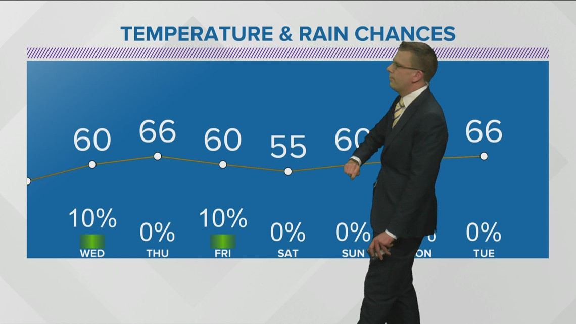 Weather Forecast Tuesday March 2, 2021
