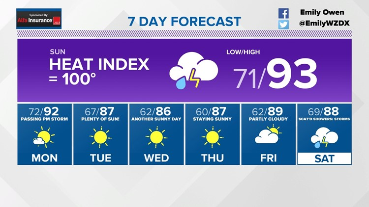 A Hot Tennessee Valley Weekend