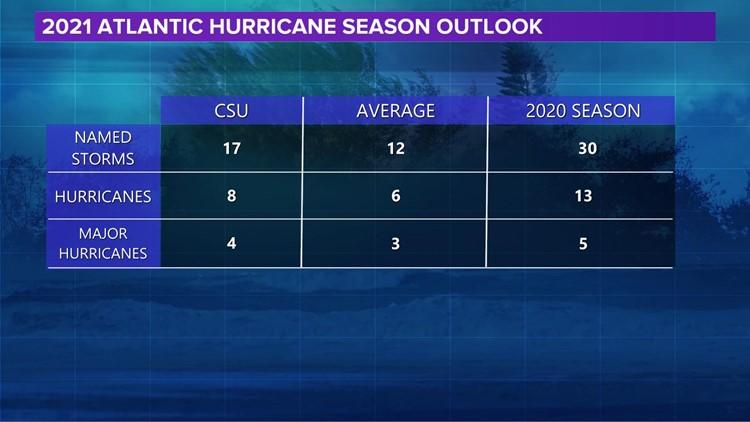 2021 Atlantic Hurricane Season Outlook