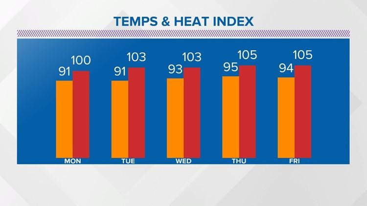Heat Index Values Continue to Climb
