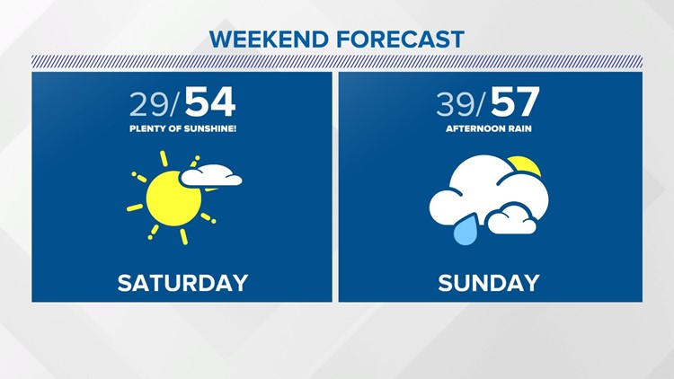 Sun and Rain Expected This Weekend