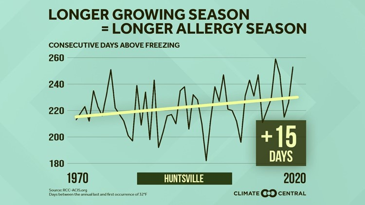 With Climate Change Comes A Longer Allergy Season
